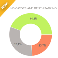 News in Indicator Benchmarking