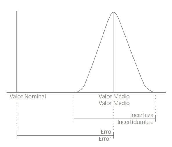 grafico calibracao